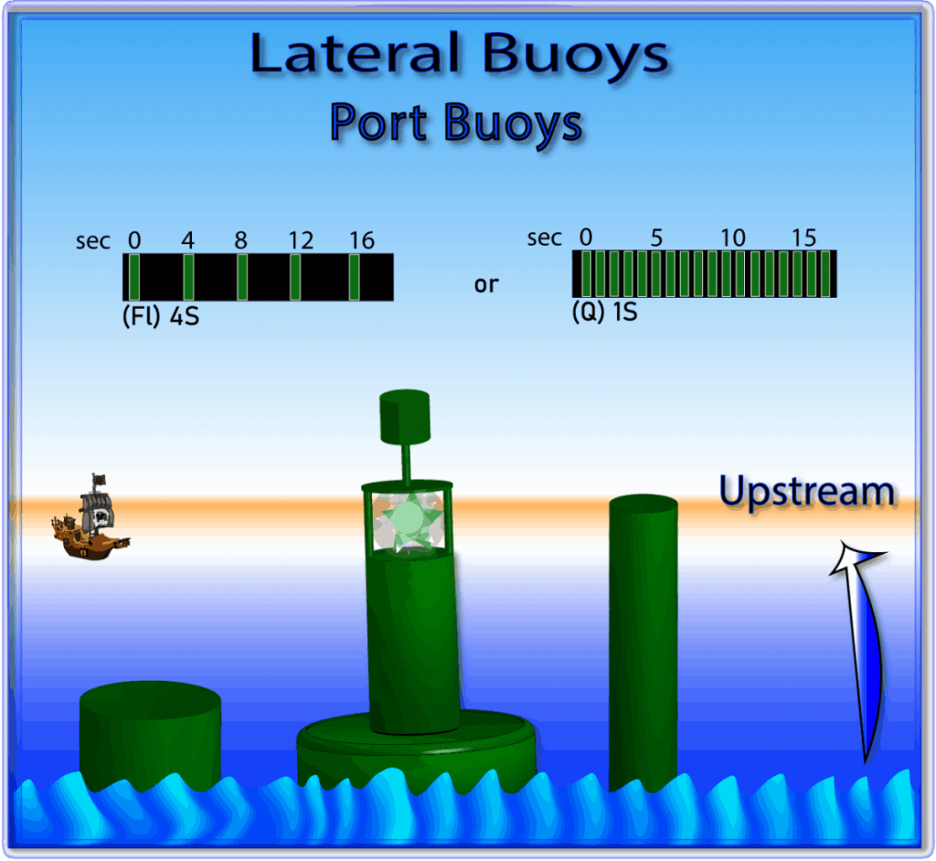 Port Hand Buoys are shown in this file graphic.