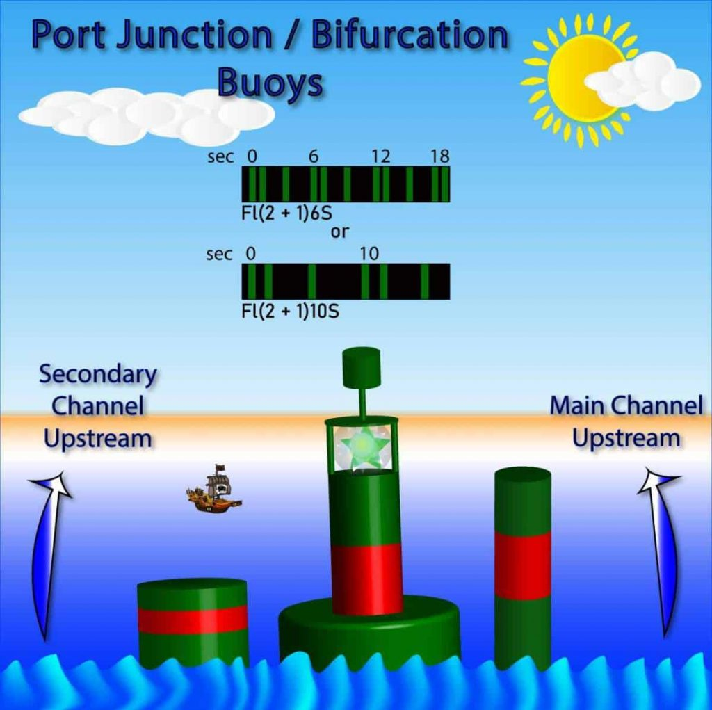 Port Junction also known as Port Bifurcation Buoys, are shown in this file graphic.