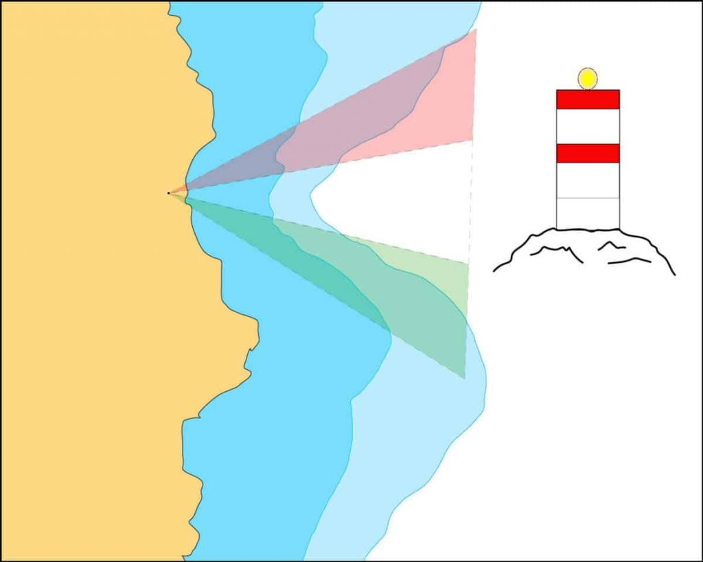A graphic shows how a sector light will display different colors depending on the direction the boat is viewing the light from.