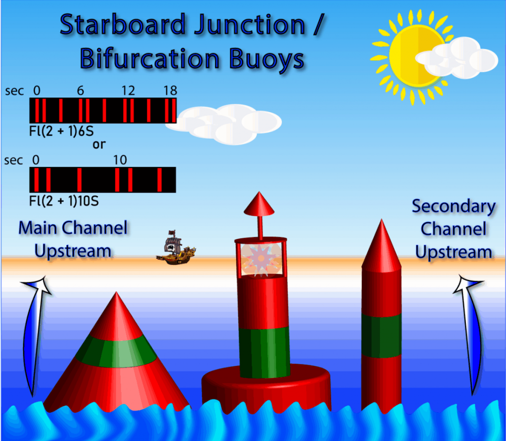 Starboard Junction, also known as Starboard Bifurcation Buoys, are shown in this file graphic.
