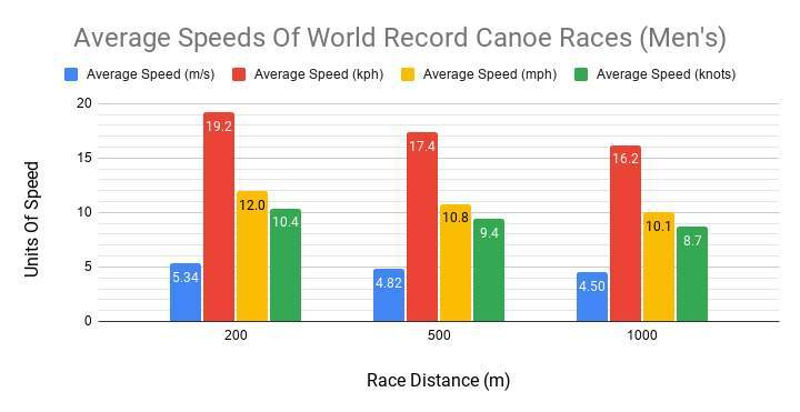 A chart showing average speeds for world record canoe races for men in 200m, 500m, and 1000m.